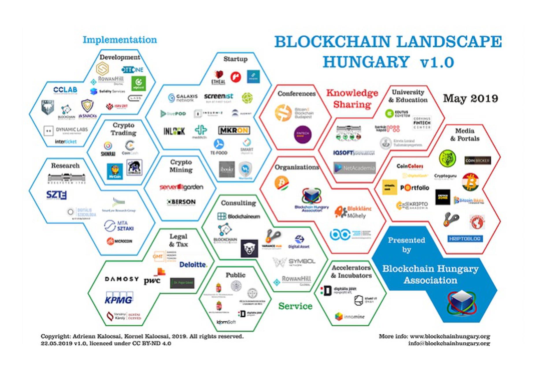 Terkepen A Magyar Blokklancagazat Szine Java Kriptoworld Hu